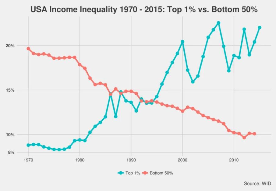 A chart of USA income inequality 1970-2015: top 1% vs bottom 50%